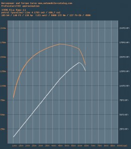 kia_kms-II-graph